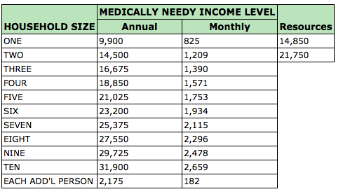 Medicaid update 2015 medicaid income and resource levels elder